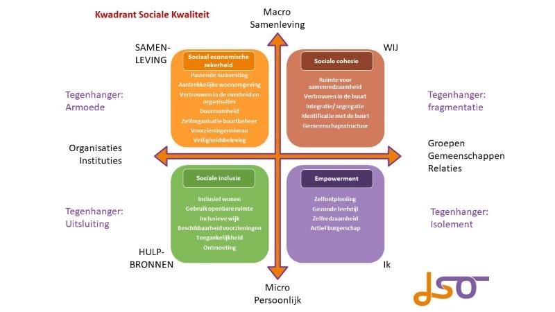 Dia3 Sociaal Kwadrantklein