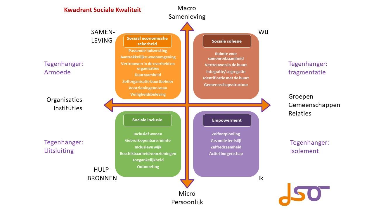 Dia3 Sociaal Kwadrant