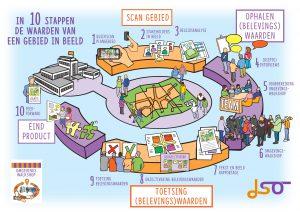 De tien stappen de waarden van een gebied in beeld