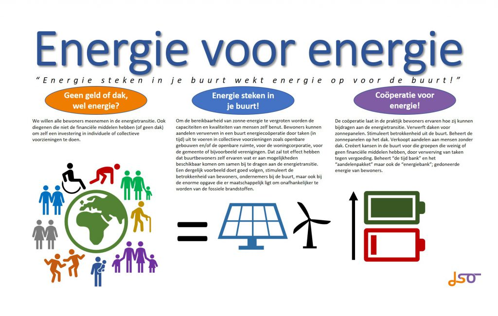 energie voor energie